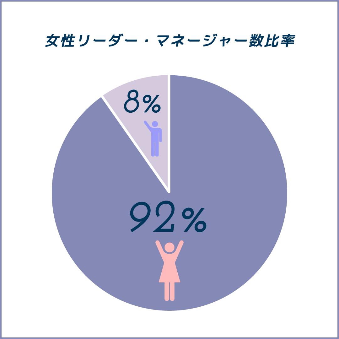 女性リーダー・マネージャー数比率92%