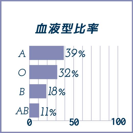 血液型比率 A型39%、O型32%、B型18%、AB型11%