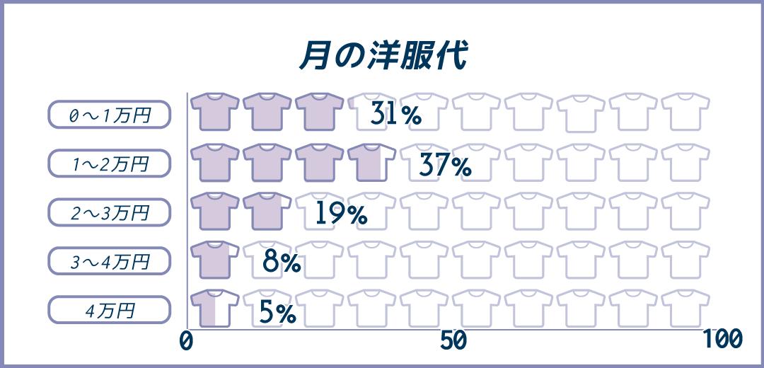 月の洋服代0~1万が31%、1~2万が37%、2~3万が19%