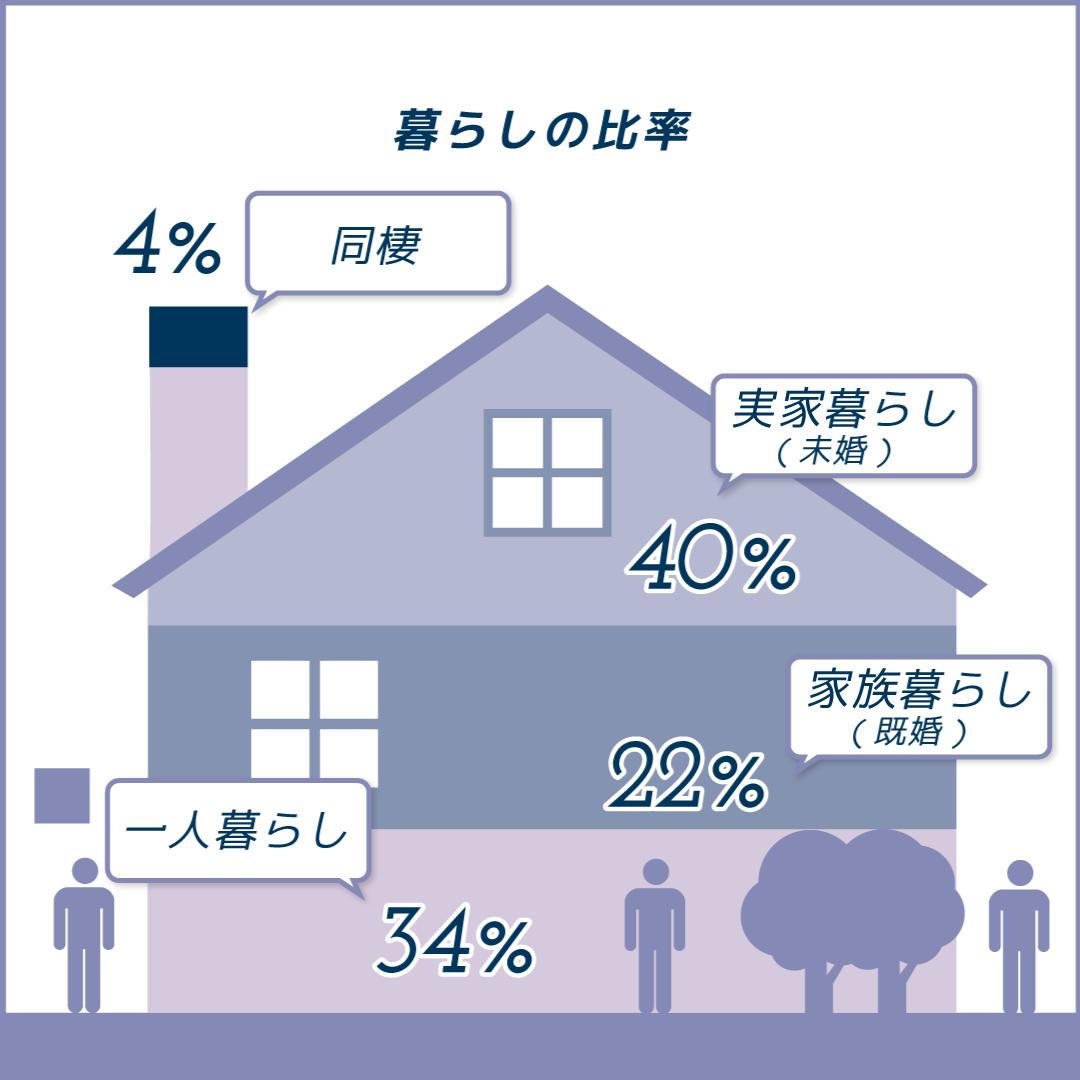暮らしの比率図