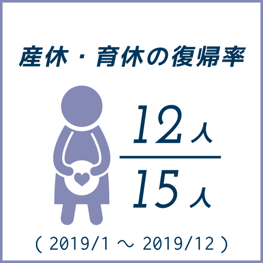 産休・育休の復帰率11人中6人(2017/2〜2018/1)