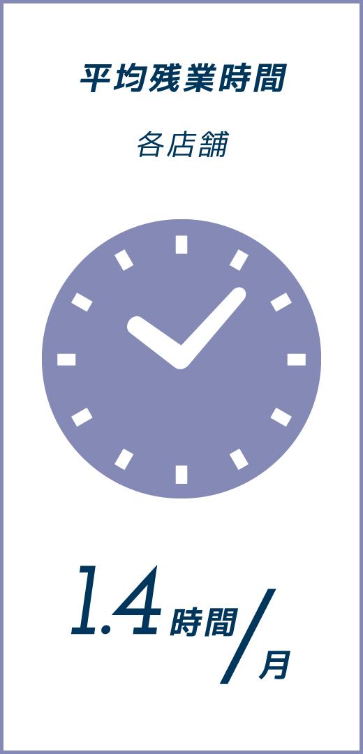平均残業時間 1.4時間/月