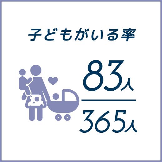 子供がいる率365人中83人